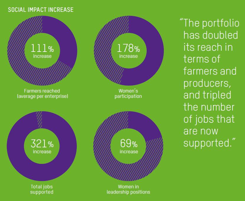 Honduras_social_impact_increase